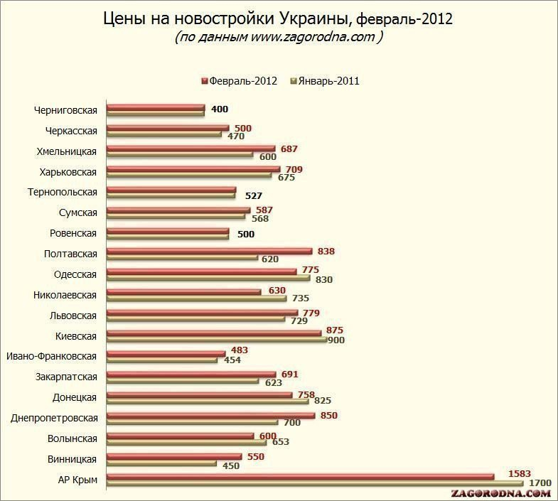 Picture: The number of suburban buildings in Ukraine for the year increased by a third