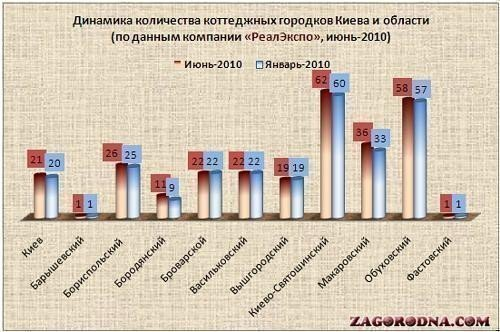 Dynamics of cottage villages in Kiev and region 2010