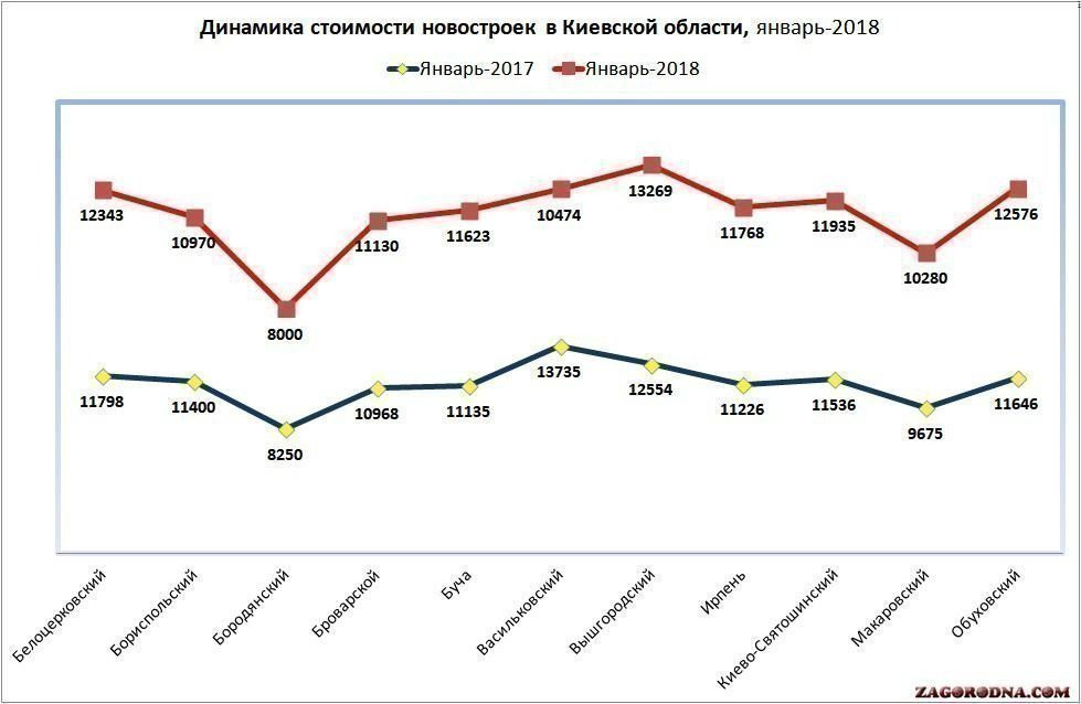 Photo, graph of changes in the cost of apartments in new buildings in the Kiev region