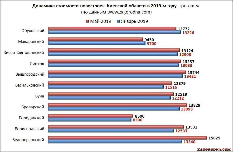 The cost of housing in new buildings of the Kiev region in January-May 2019