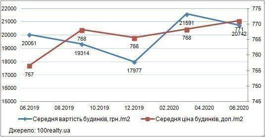 Картинка: Обзор рынка частных домов в пригороде Киева: апрель - июнь 2020 г.