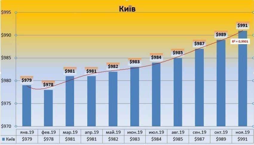 Вторичный рынок Киева активизировался. Картинка