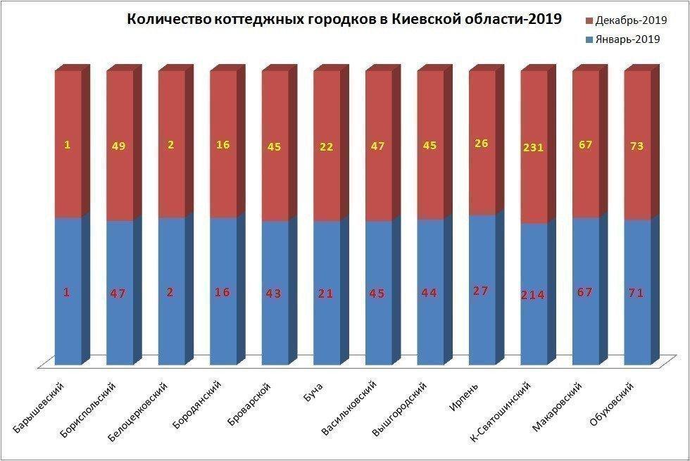Картинка: Количество коттеджных поселков под Киевом
