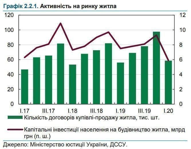 Картинка: НБУ дал прогноз по рынку недвижимости Украины