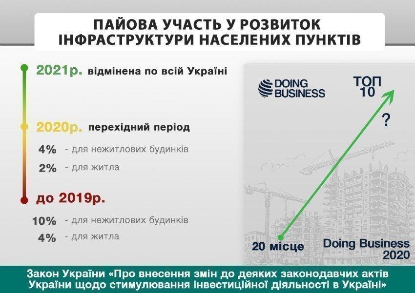 Картинка: Відміна пайової участі допоможе Україні потрапити у ТОП-10 рейтингу Doing Business