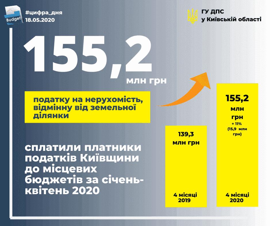 Картинка: податок на нерухомість в Київській області суттєво виріс