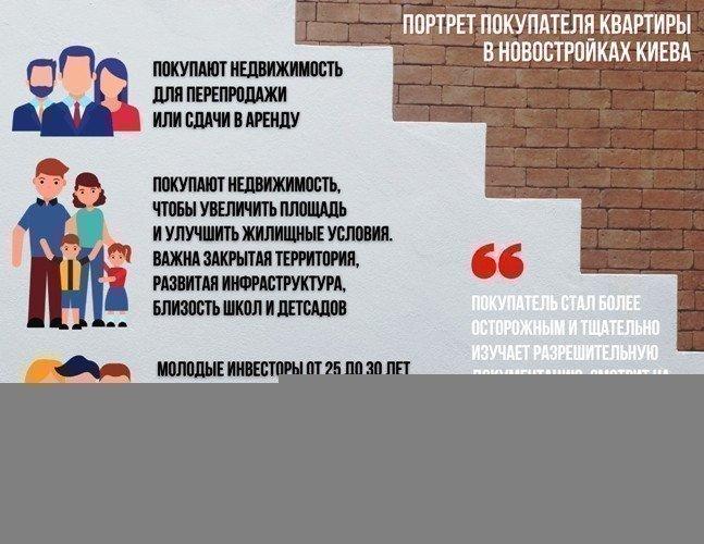 портрет покупця квартир в новобудовах Києва картинка