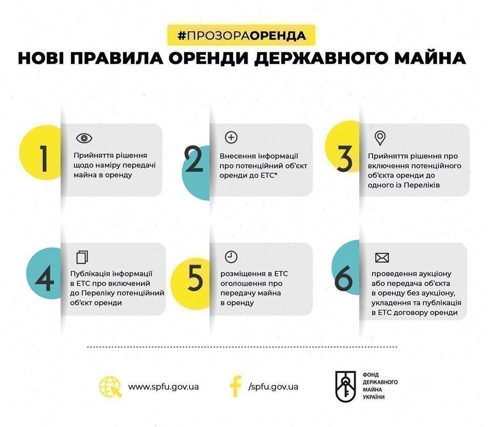 Картинка: Фонд Держмайна пояснив нові правила оренди