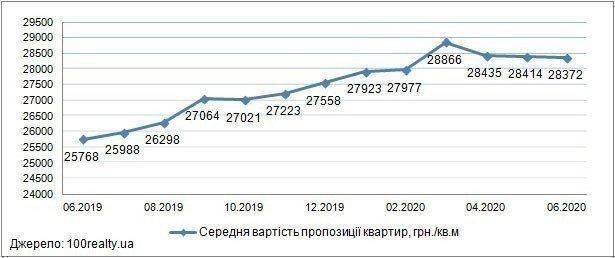 Картинка: Обзор рынка новостроек Киева: июнь 2020 г.