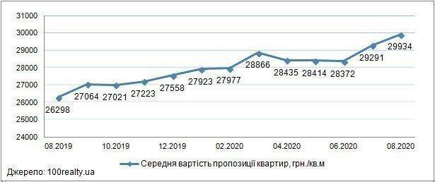 Огляд ринку новобудов Києва: серпень 2020 р. картинка