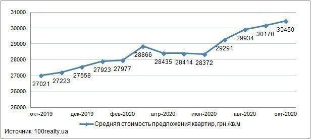 Обзор рынка новостроек Киева: октябрь 2020 г. картинка