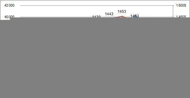 Картинка: Анализ цен на вторичном рынке жилой недвижимости Киева: июнь 2020 г.