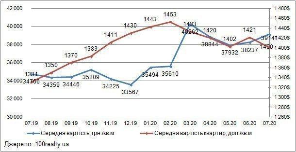 Картинка: Аналіз цін на вторинному ринку житлової нерухомості Києва: липень 2020 р.