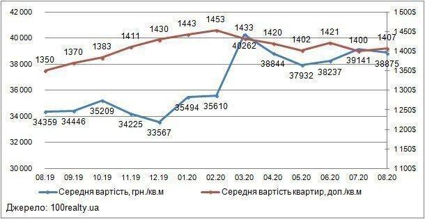 Анализ цен на вторичном рынке жилой недвижимости Киева: август-2020 картинка