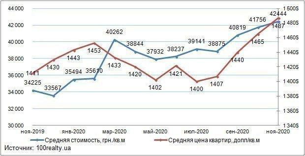 Анализ цен на вторичном рынке жилой недвижимости Киева: ноябрь 2020 г. картинка