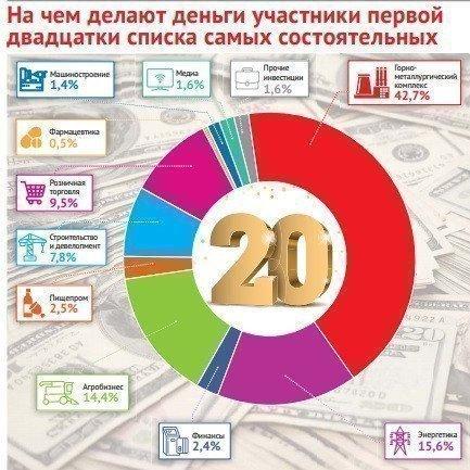 рейтинг найбагатших українців в сфері будівництва та нерухомості картинка