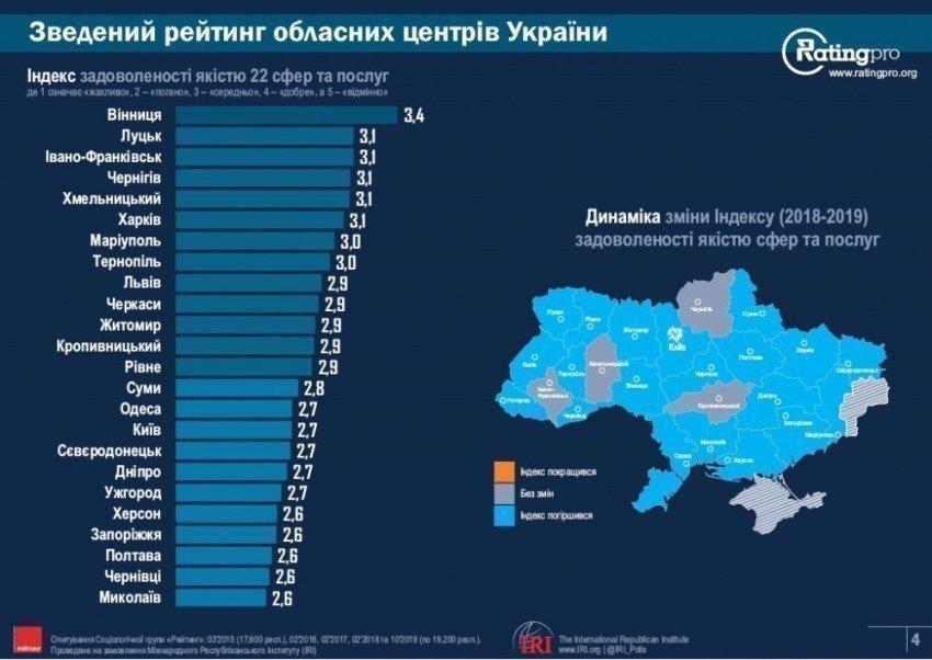 Вінниця стала найкращим містом за рівнем комфортності в Україні. Картинка