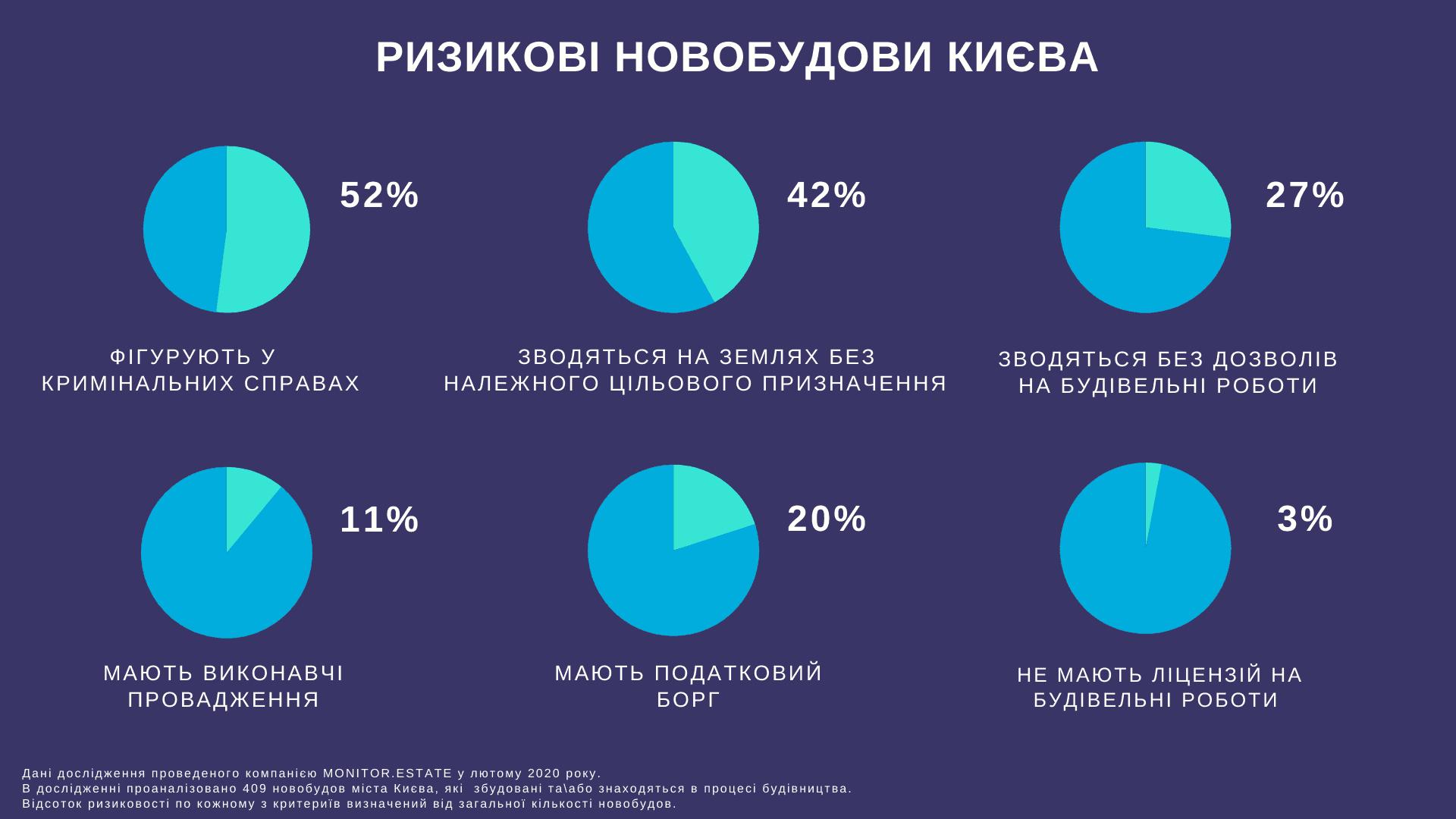 52% новостроек в Киеве являются рискованными
