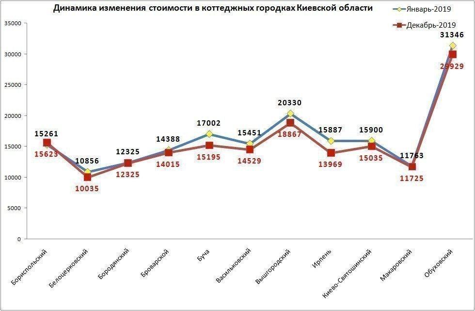 Картинка: Котеджні містечка під Києвом подешевшали на 5%