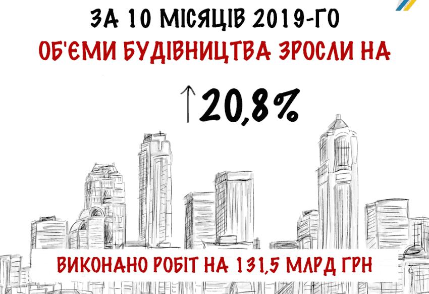 За 10 месяцев 2019-го строительная отрасль выросла на 20,8%
