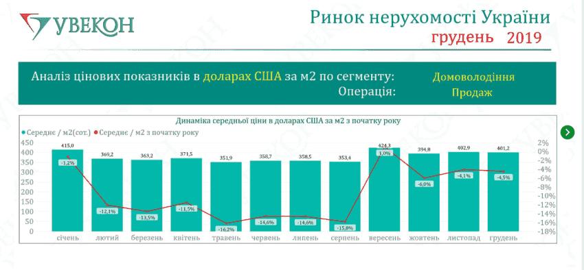 Картинка: Де в Україні дешево купити будинок