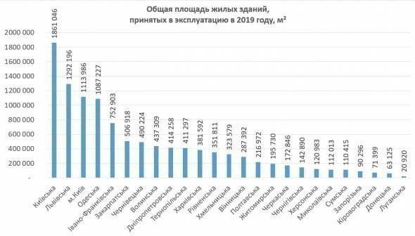Картинка: Скільки житла побудували в Україні