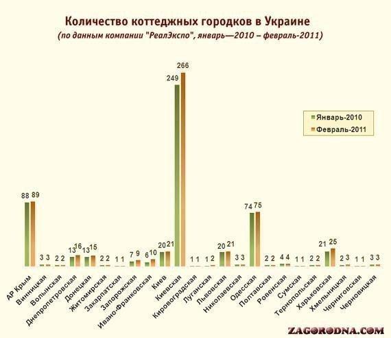 Картинка: В Україні зростає кількість котеджних містечок