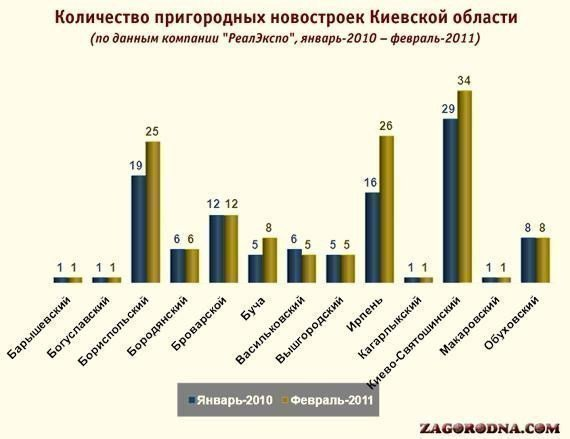 Picture: Kiev-Svyatoshinsky district - leader in the number of suburban newly Kiev region
