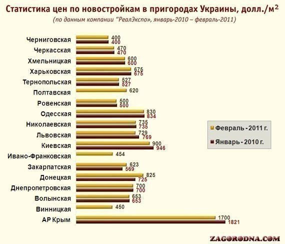 Картинка: За дешевими новобудовами їдьте до Чернігівської області, а за дорогими - до Криму