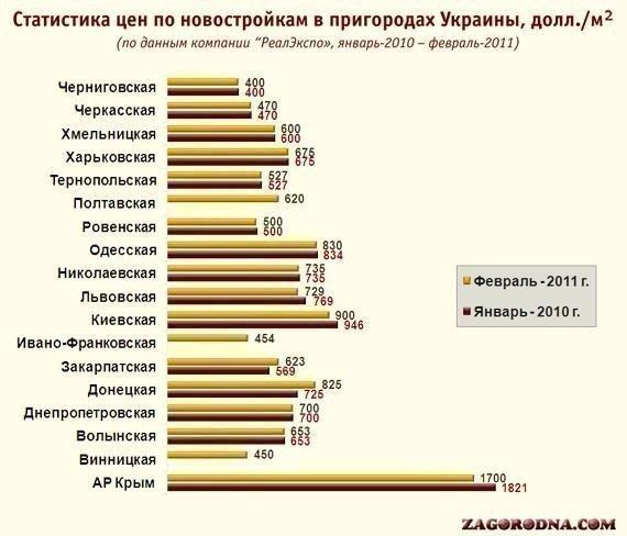 For cheap new buildings Ride in Chernihiv region, and the roads - in the Crimea