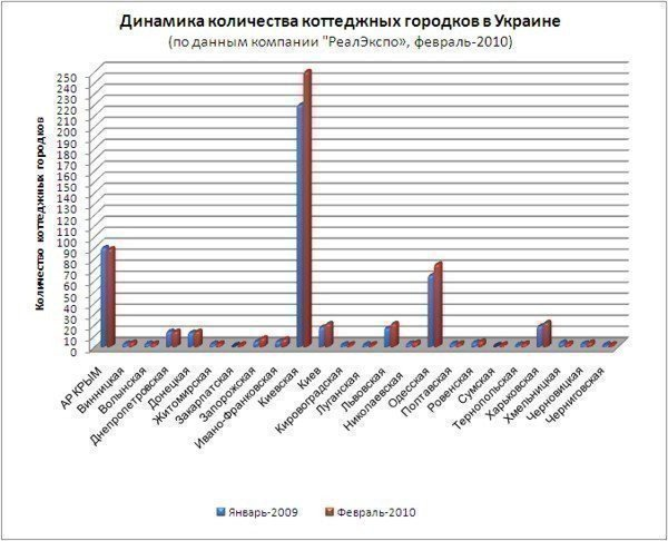 Number of cottage villages in Ukraine