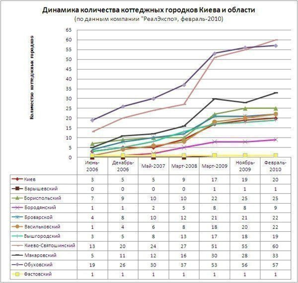 Dynamics of cottage villages in Kiev and region