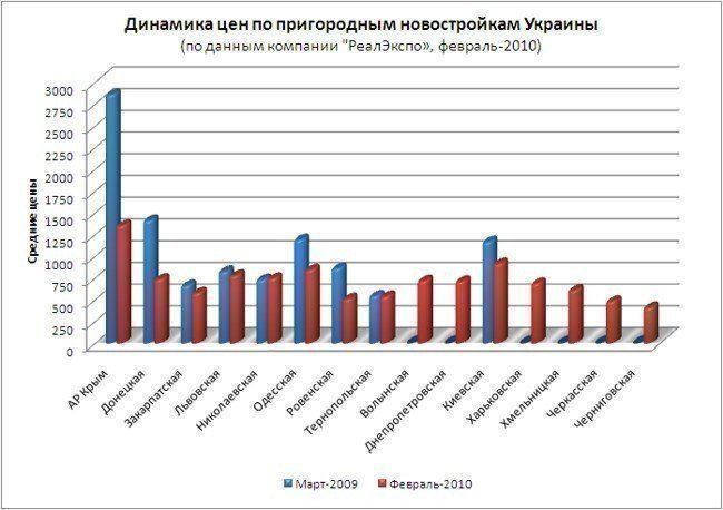 The dynamics of prices in the suburban New Building of Ukraine