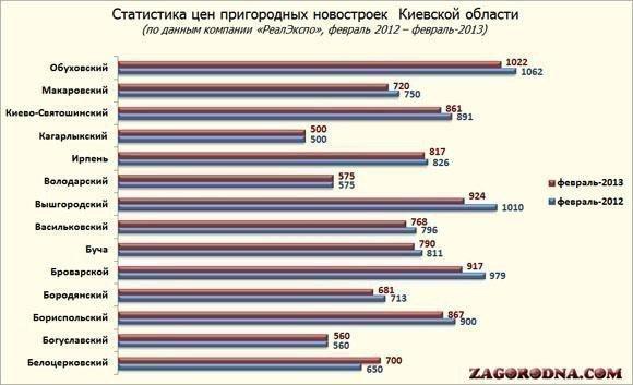 Стоимость в новостройках Киевской области, февраль-2013