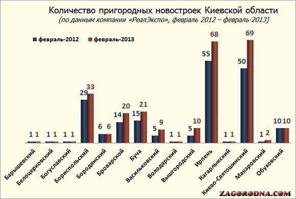 Количество новостроек в Киевской области, феквраль-2013