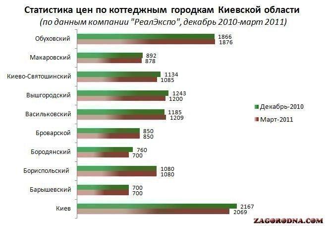 Статистика цен по коттеджным городкам Киевской области по состоянию на 01.04.2011