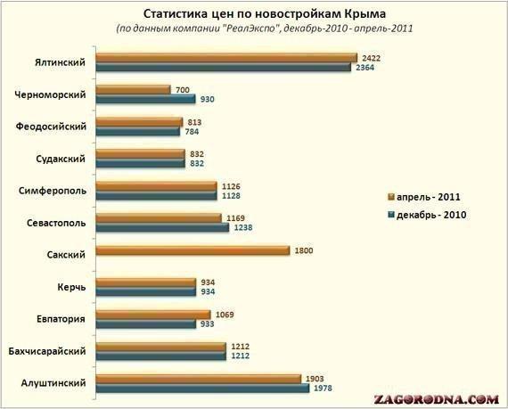 Статистика цен по новостройкам Крыма, апрель-2011