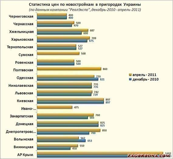 Picture: Suburban New Ukraine: increased supply and falling demand
