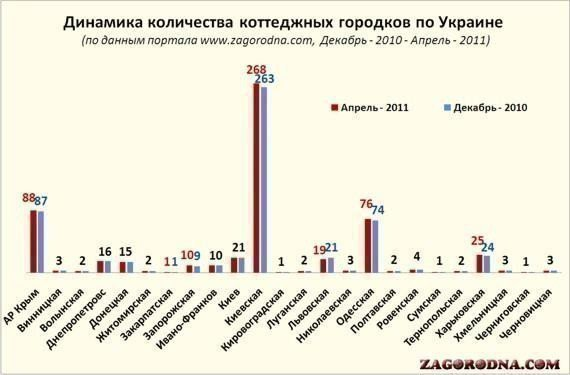 Picture: Price of property in cottage settlements of Ukraine reduced