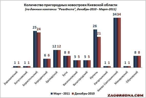 Количество новостроек в Киевской области