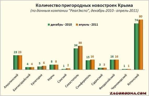 количество новостроек в Крыму, апрель-2011