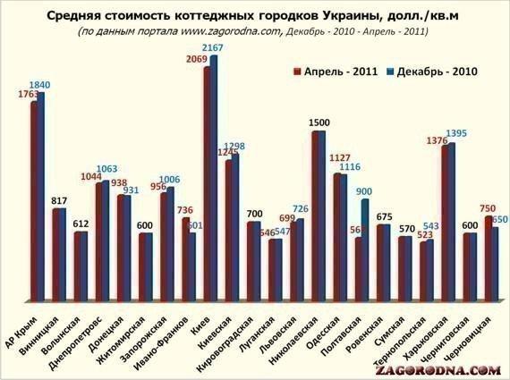Картинка: Стоимость недвижимости в коттеджных поселках Украины снижается